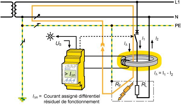 Comment fonctionne la surveillance du courant différentiel résiduel?