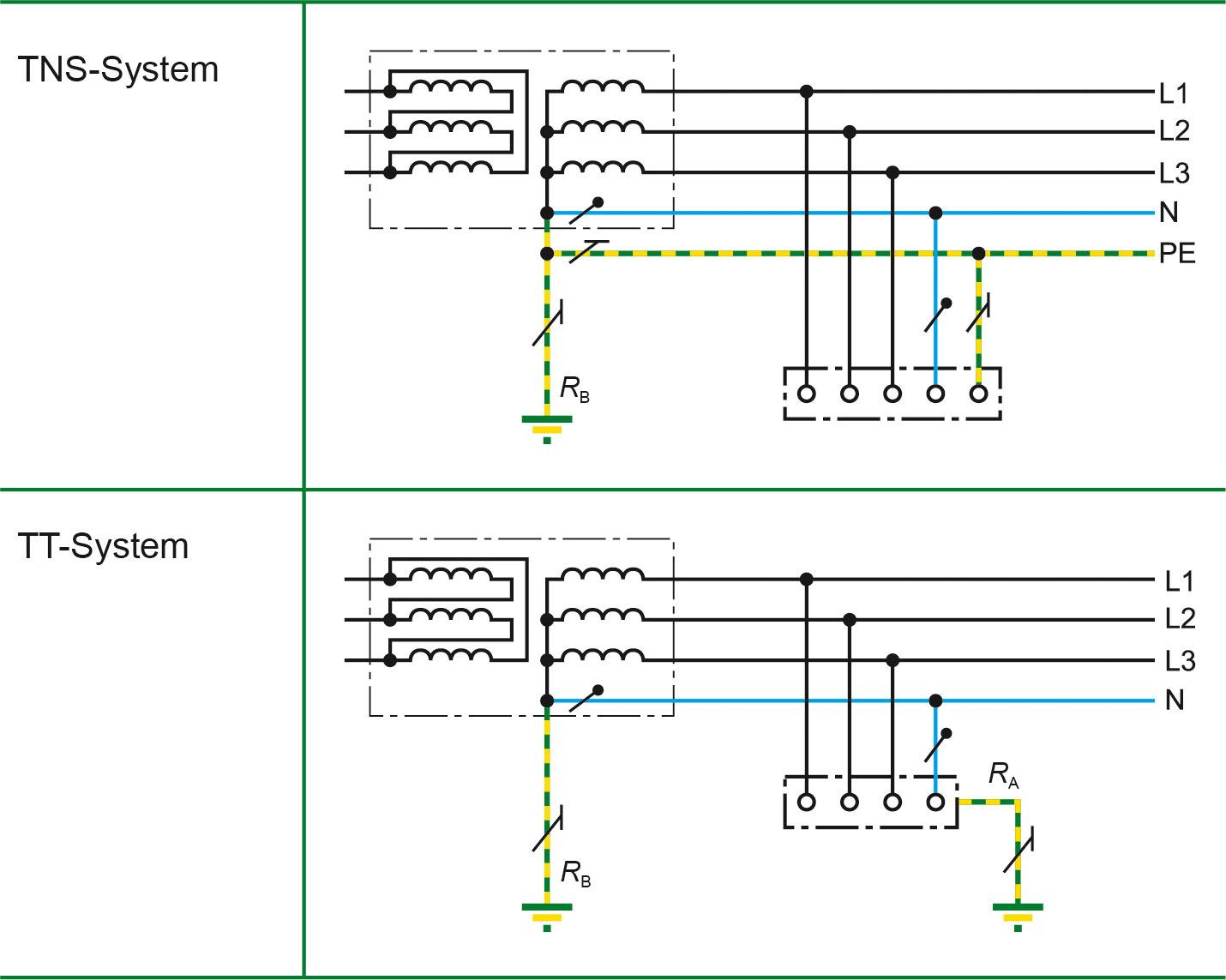 Signaler plutôt que couper l'installation – Surveillance du courant différentiel résiduel dans un réseau mis à la terre